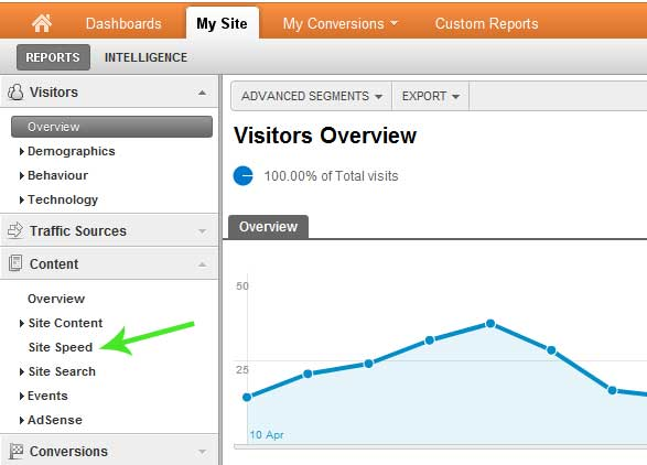 Google analytics page load time