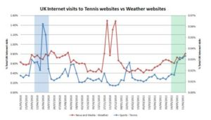 wimbledon v weather search terms