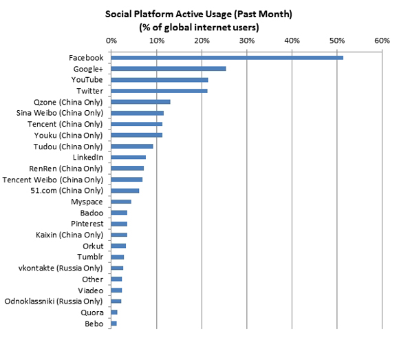 Google + Graph 2nd biggest social network