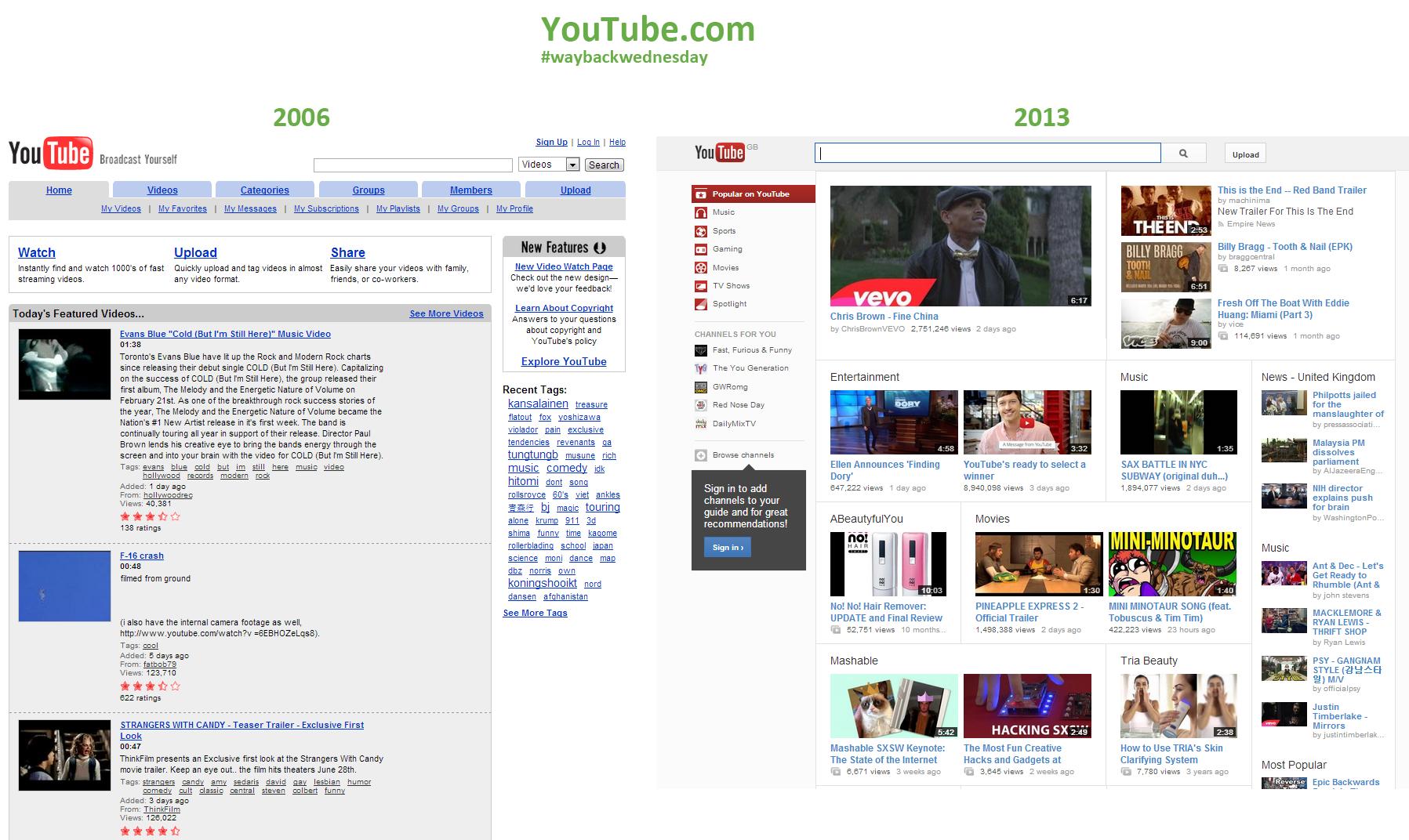 compare youtube 2006 2013