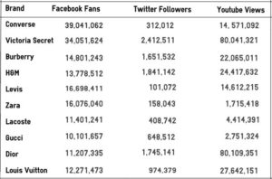 Burberry Social Media stats March 2013