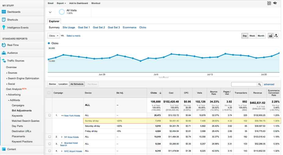 Google-Analytics-Bid-Adjustments