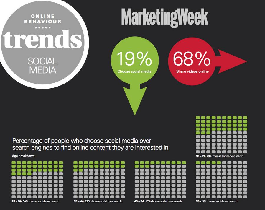 marketing week 1