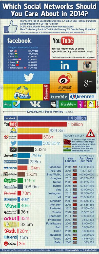 social-networks-jeremywaite