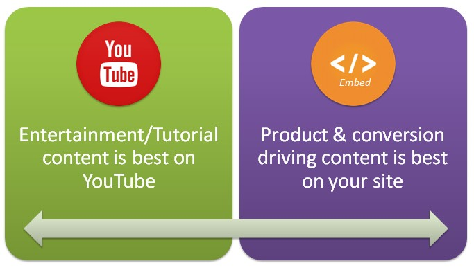 Youtube Or Embed Video