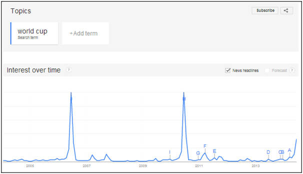 Google Trends - World Cup Pattern