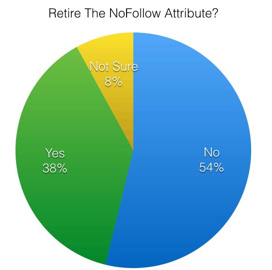 Poll - Retire the nofollow attribute