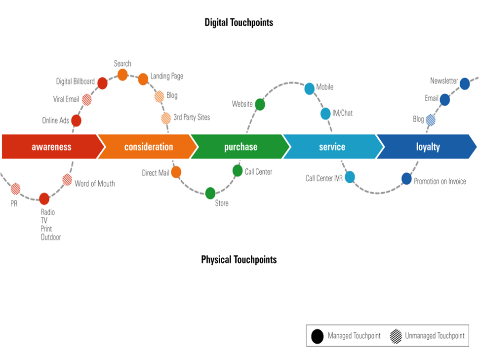 The Consumer Purchase Journey