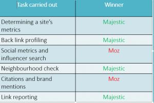 moz_majestic