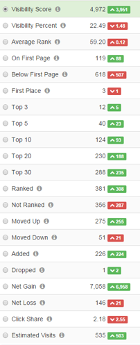 Advanced Web Ranking Cloud Visibility Overview