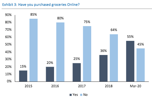 COVID-19 crisis sparks 'inflection point' for online grocery — and ...