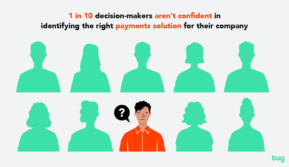 1 in 10 decision-makers aren't confident in identifying the right payments solution for their company