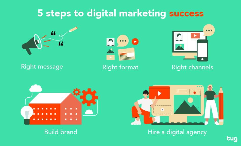 5 steps to digital marketing success