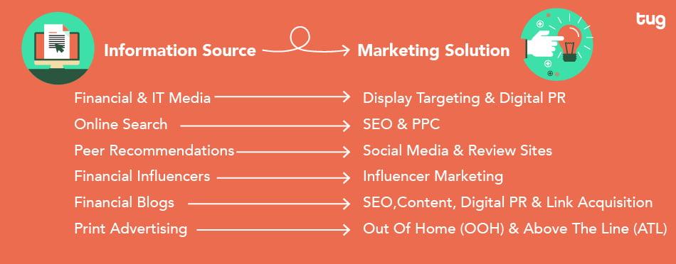 Information Source vs Marketing Solution