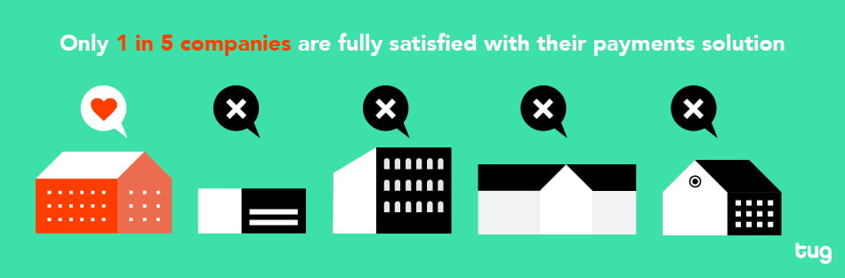 Only 1 in 5 companies are fully satisfied with their payments solution