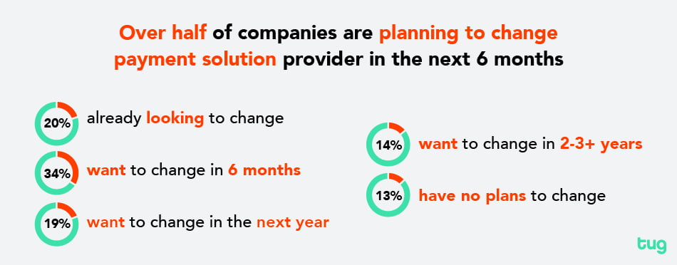 Over half of companies are planning to change provider in the next 6 months